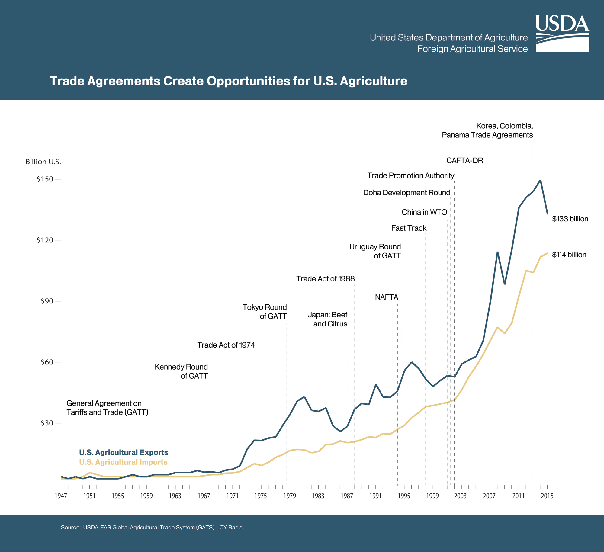 Trade Agreements Create Opportunities Graph